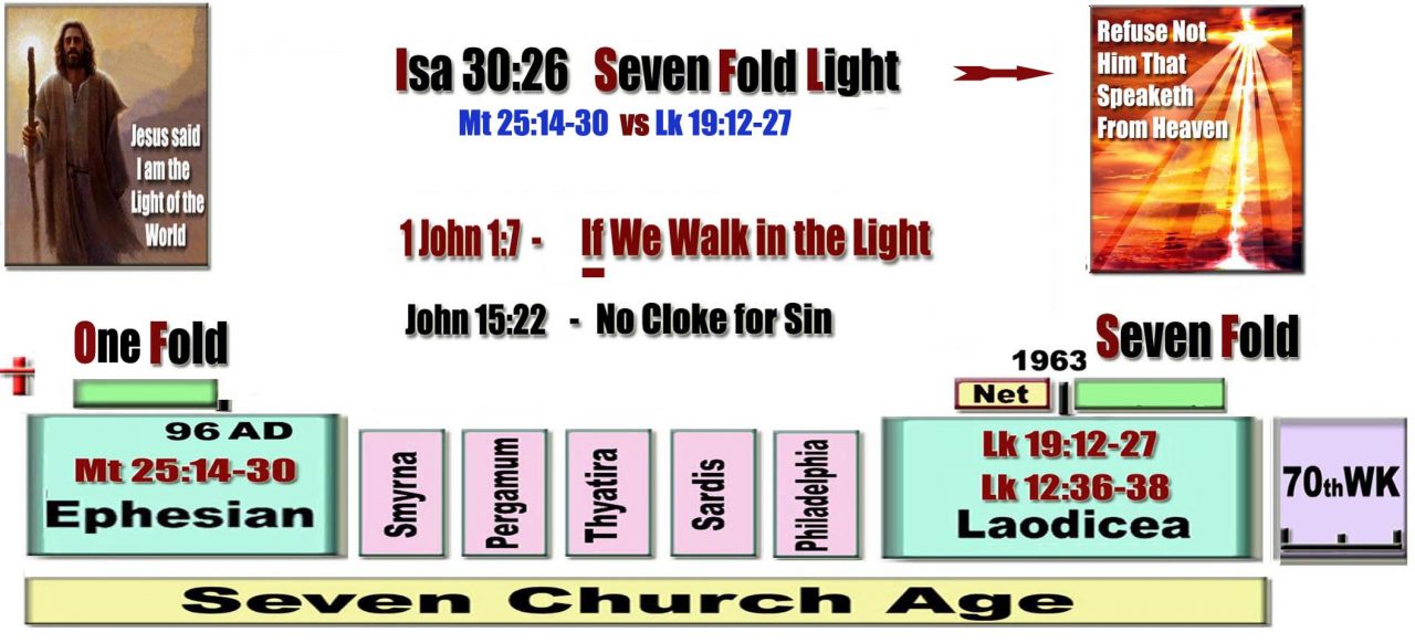 Isa 30:26   Seven Fold more Light in the End time