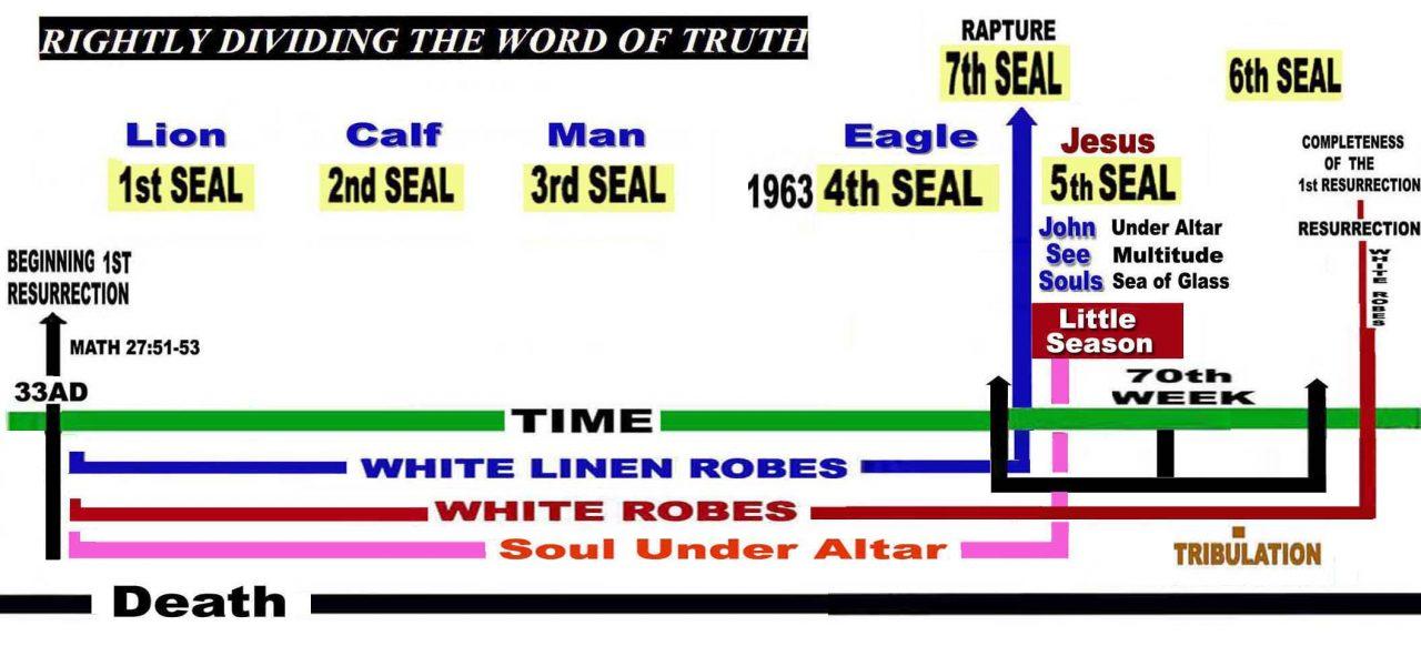 Fifth Seal – Little Season -Souls Under The Altar